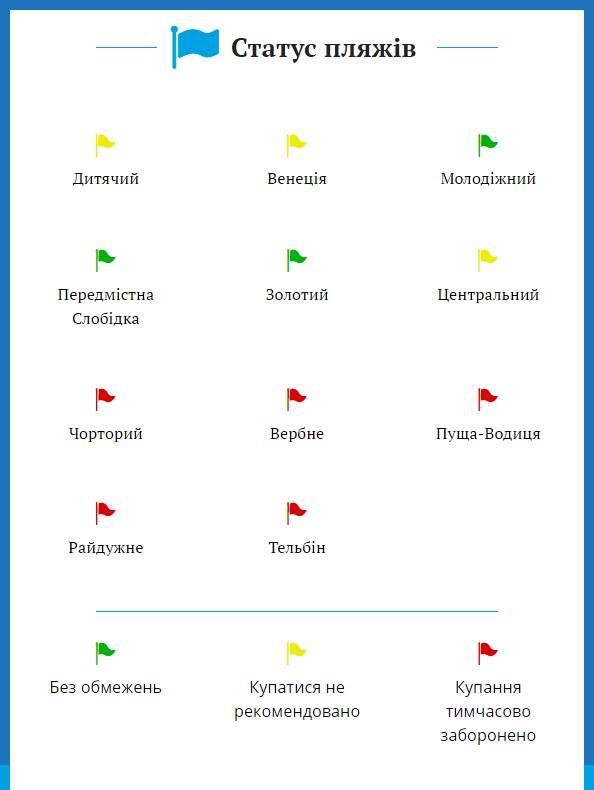 На 5 киевских пляжах запретили купание. ИНФОГРАФИКА