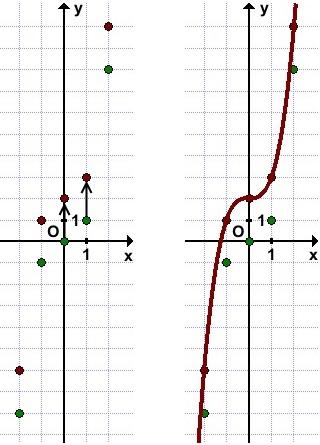 grafik-funkcii-y-x^3-2