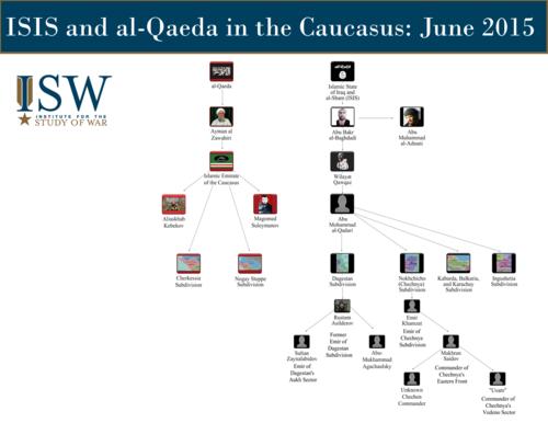 Caucasus org chart.png
