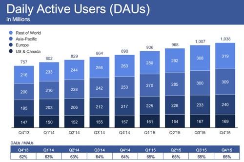 facebook-q4-2015-dau.png