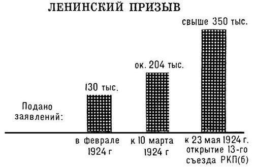 Картинки по запросу ленинский призыв в партию