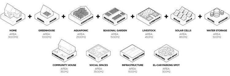 Будущее здесь: TESLA строит автономные колонии будущего в Нидерландах - фото 9
