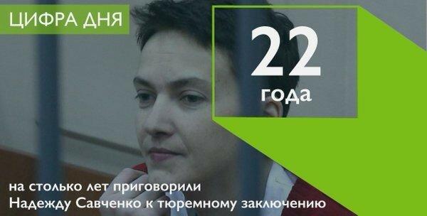 Надежду Савченко к 22 годам заключения