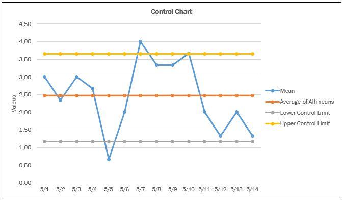 Рис. 2 Контрольная диаграмма