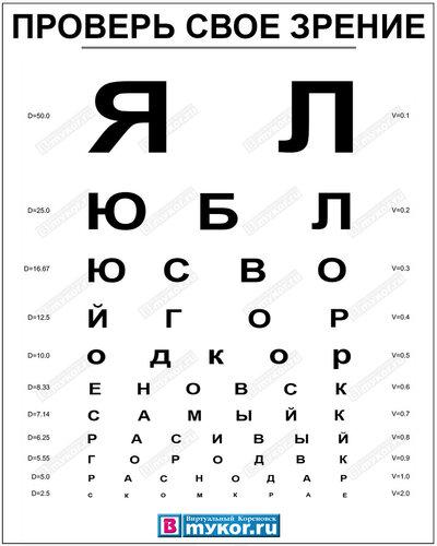 Как проверить свое зрение в домашних условиях таблица 395
