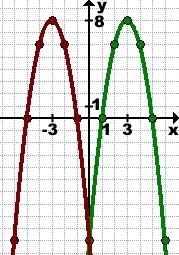 simmetriya-grafika-funkcii