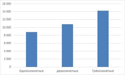 Арендные ставки на квартиры в Кирове за мая 2016 года