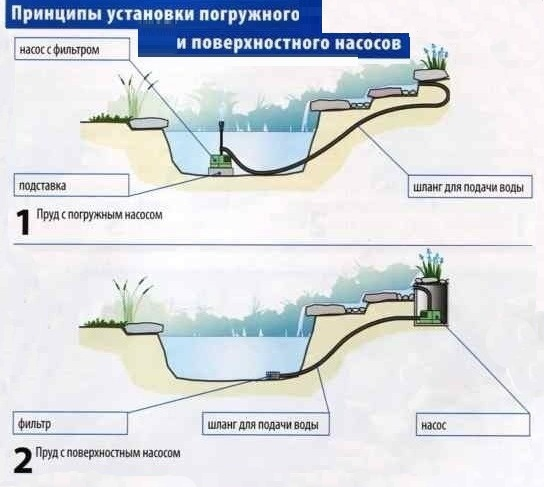 насос для водопада