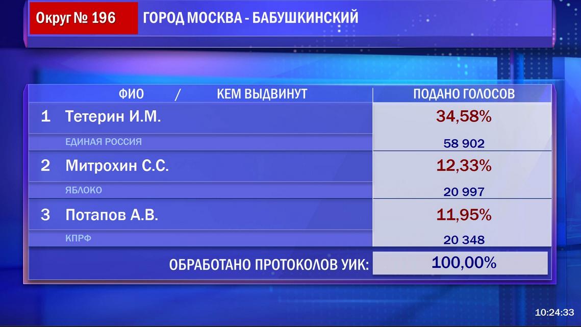 Предварительные результаты выборов депутатов Государственной Думы Федерального Собрания Российской Федерации седьмого созыва