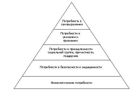 Теория иерархии потребностей