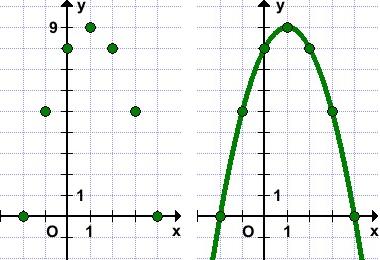 grafik-y--x2-2x-8