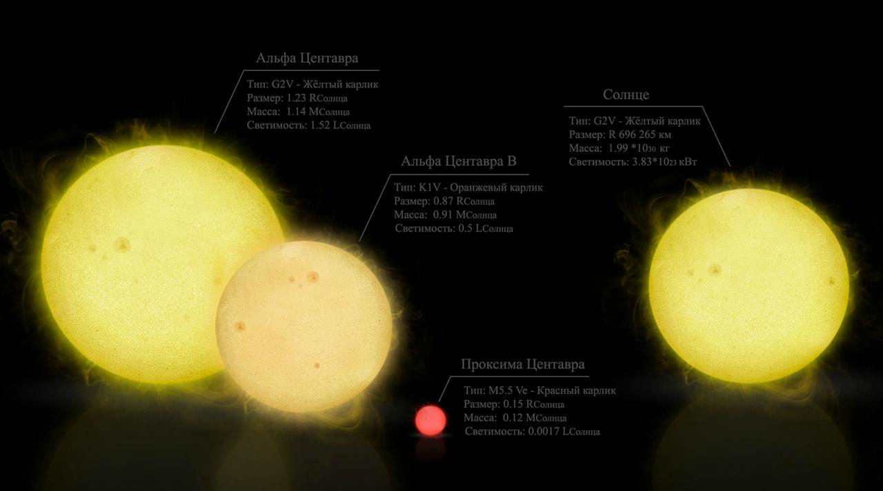 Телескоп Chandra изучил космическую погоду в окрестностях Альфа Центавра