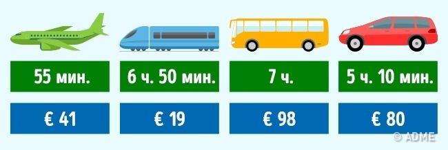© depositphotos  Транспортные компании: Olympicair , Trainose , Busfor , Europcar .  КНР Го