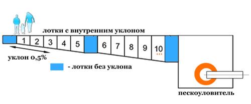Схема установки лотков прямых и с уклоном