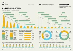Карьера в России