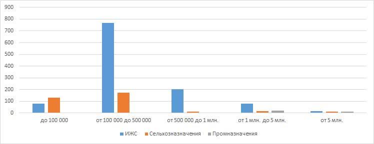 Ценовые категории земельных участков