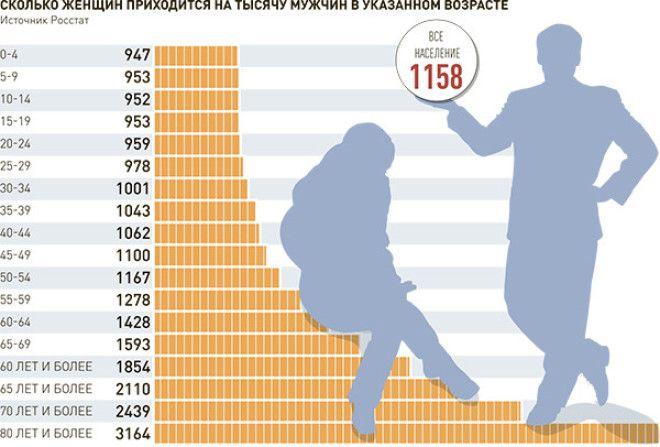 На Ближнем Востоке и в Средней Азии везде примерно 1/1, в Китае и Индии небольшое доминирование мужч