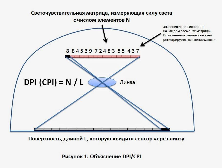 DPI_CPI.jpg