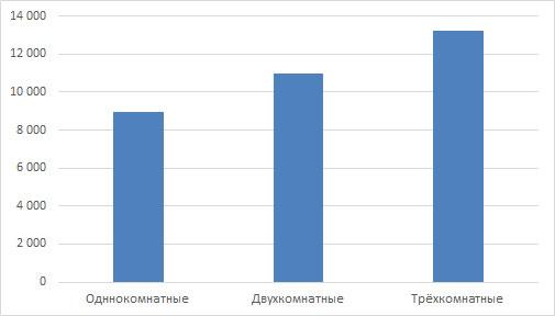 Арендные ставки на жильё в Кирове в августе 2016 года
