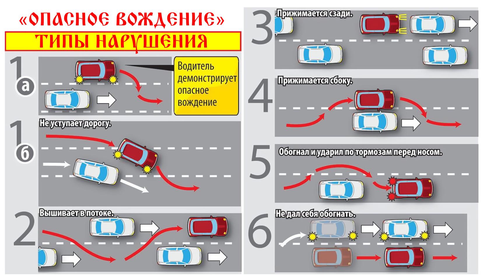 «Опасное вождение» типы нарушения