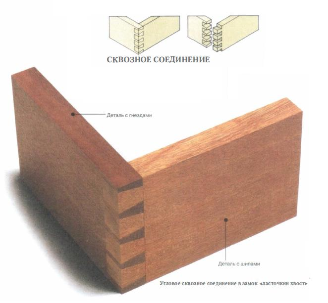 compound dovetail
