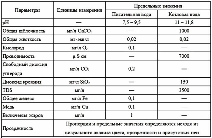 Обычно: 0,18 литра alkalinity control/тонну будет повышать фосфатную щелочность на 100 ррм