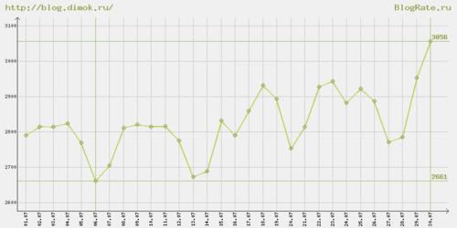 3056 подписчиков блога Димка