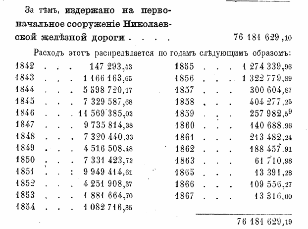 Казанской железной дороги
