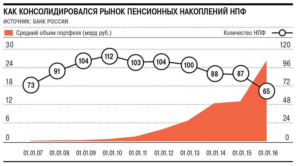 Как консолидировался рынок пенсионных накоплений НПФ