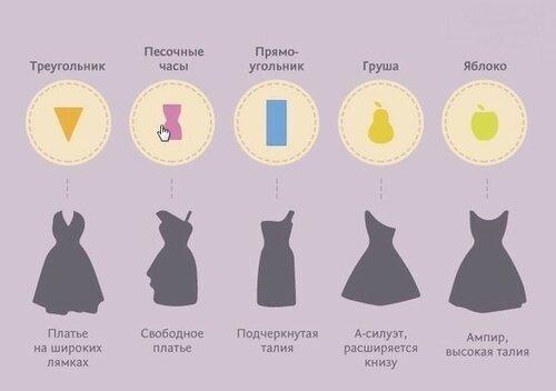 продаже как подобрать платье по фигуре помощью нашего сайта
