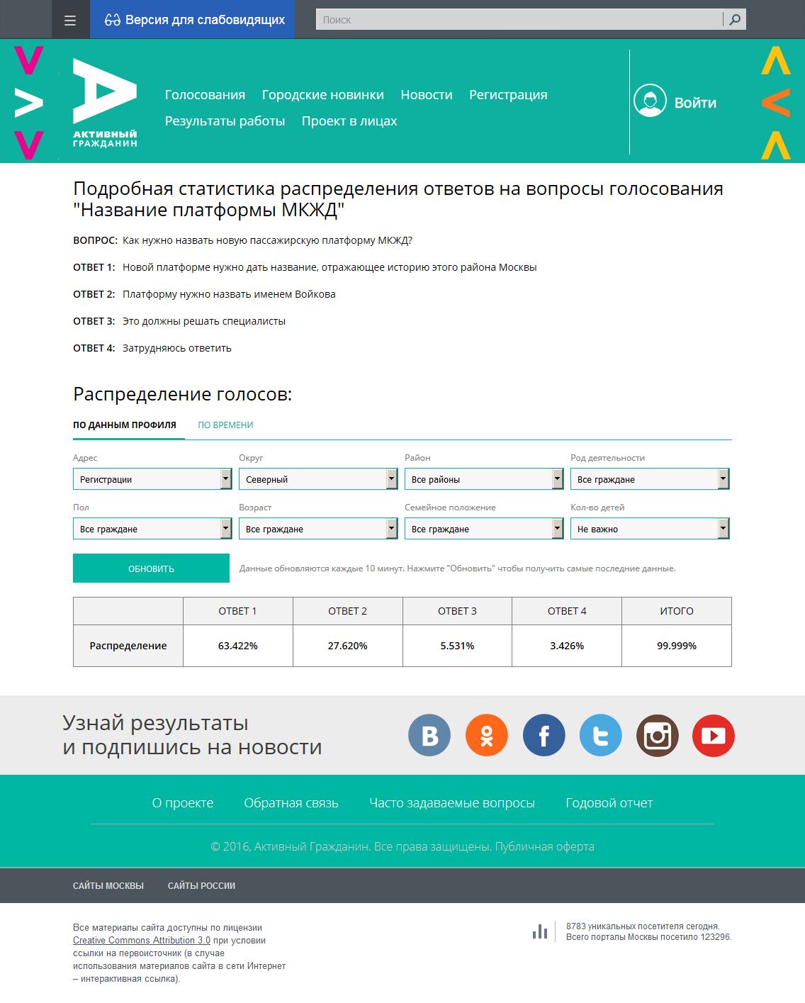 Подробная статистика распределения ответов на вопросы голосования «Название платформы МКЖД». САО