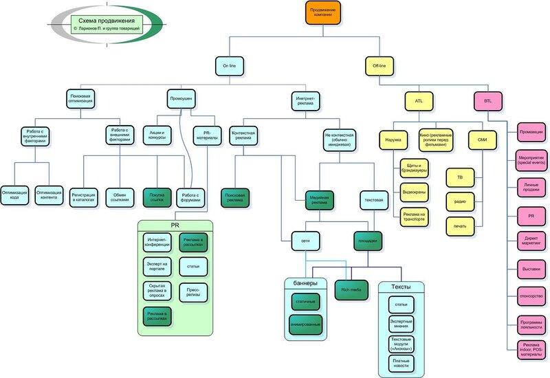 Еще одна схема продвижения сайта и компании Схема продввижения сайта.