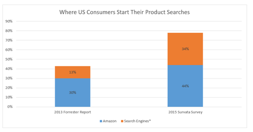 where-consumers-start-their-product-searches-800x419.png