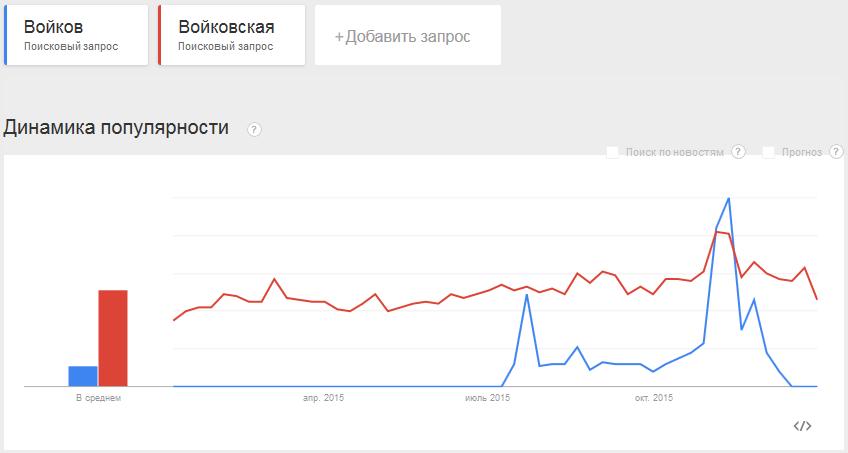 v102-Google-Войков-Войковская-2015-01-2015-12~20160205