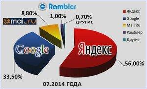 Чем ищут в рунете (статистика 2014 года)