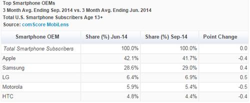 ComScore: рынок смартфонов в США стабилизировался