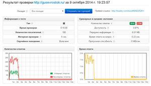 График gusevrostok.ru