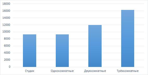 Анализ аренды жилья в Кирове за октябрь