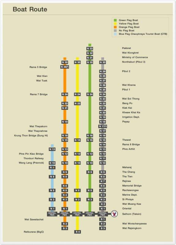 Карта лодочных маршрутов по реке Чао Прайя