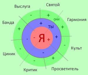 8 позиций в коммуникации