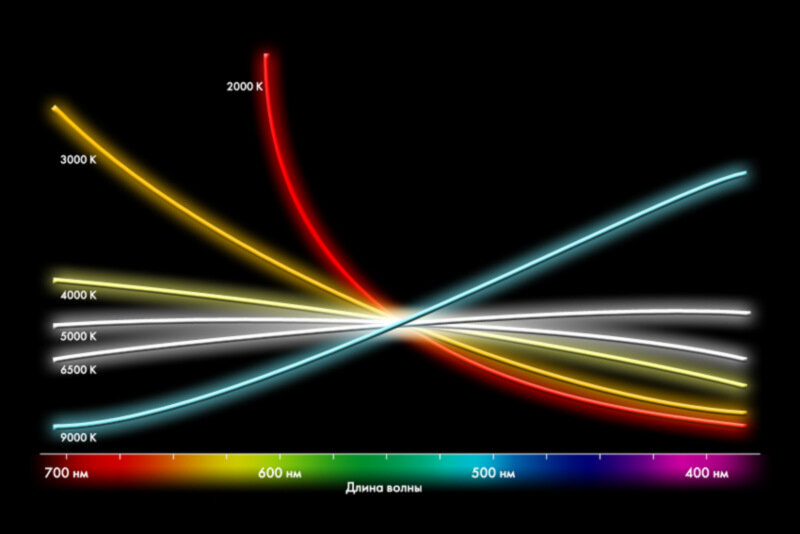 Спектральные характеристики цветовых температур абсолютно черного тела