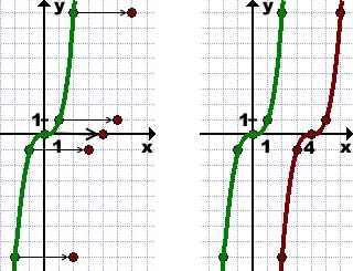 grafik-funkcii-y-f-x-a