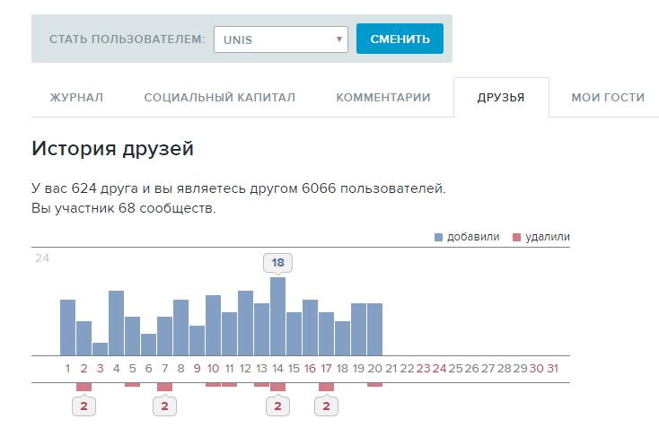 6000 подписчиков