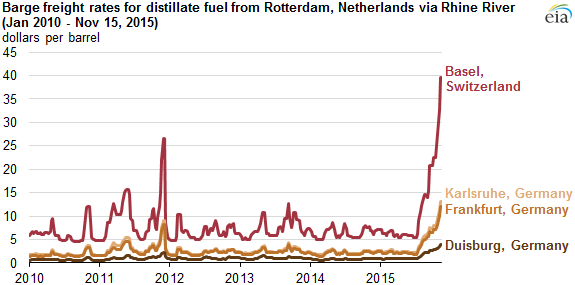 eia.gov: Record-low water levels on Rhine River are disrupting fuel shipments