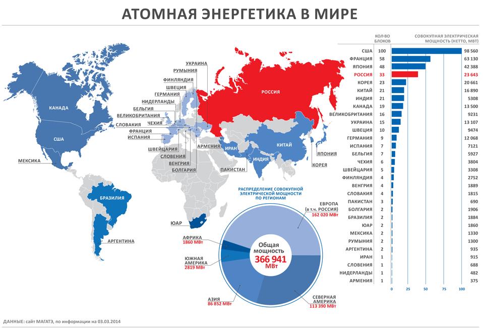 peretok.ru: Атомная энергетика в мире