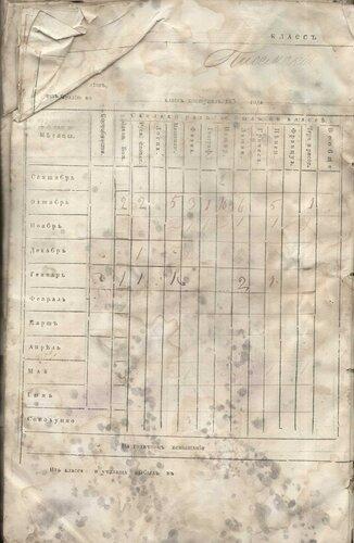 ГАКО, ф.-429, оп.1, д. 85, л. 232 об