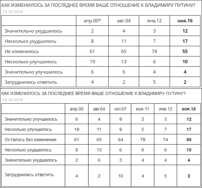 Опрос проведен 18 – 21 ноября 2016 года