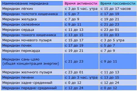 Часовая активность меридианов