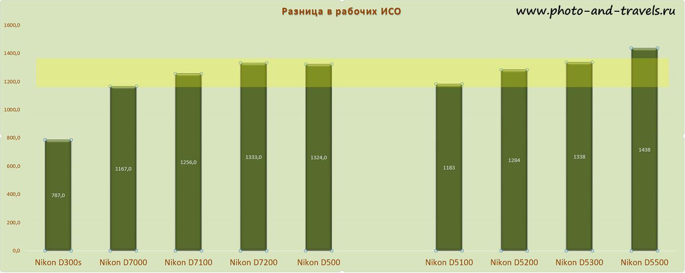 Рисунок 32. Различие зеркальных фотоаппаратов Никон по рабочему ИСО.