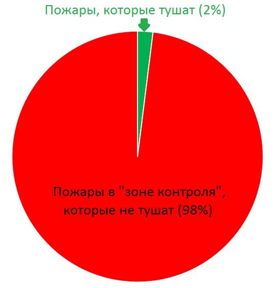 Площадь лесных пожаров в РФ увеличилась практически на10%